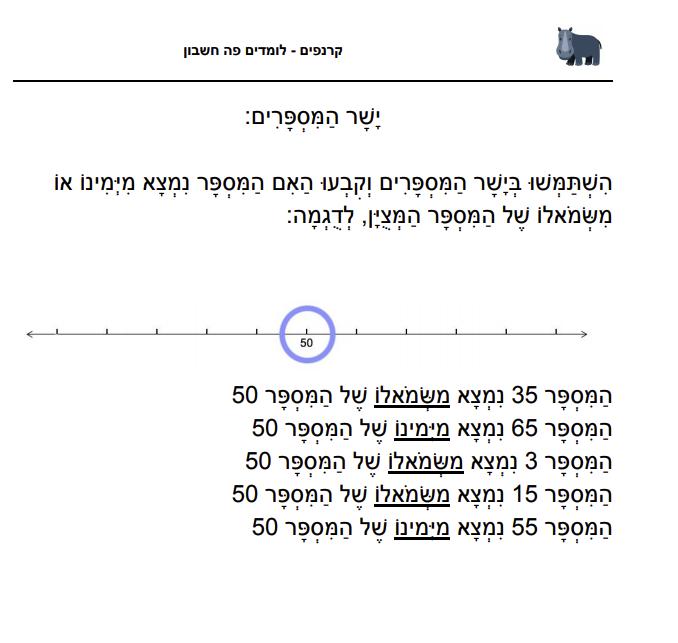 תרגילים לדוגמא - מיקום מספרים על ישר המספרים